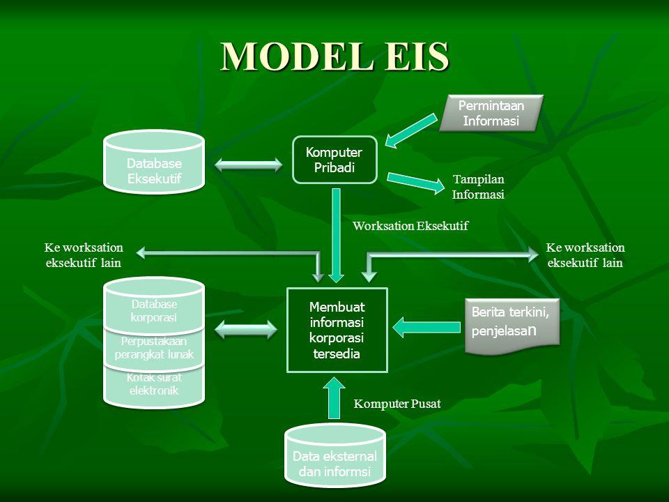 MODEL EIS Data eksternal dan informsi Membuat informasi korporasi tersedia Kotak surat elektronik Perpustakaan perangkat lunak Database korporasi Beri