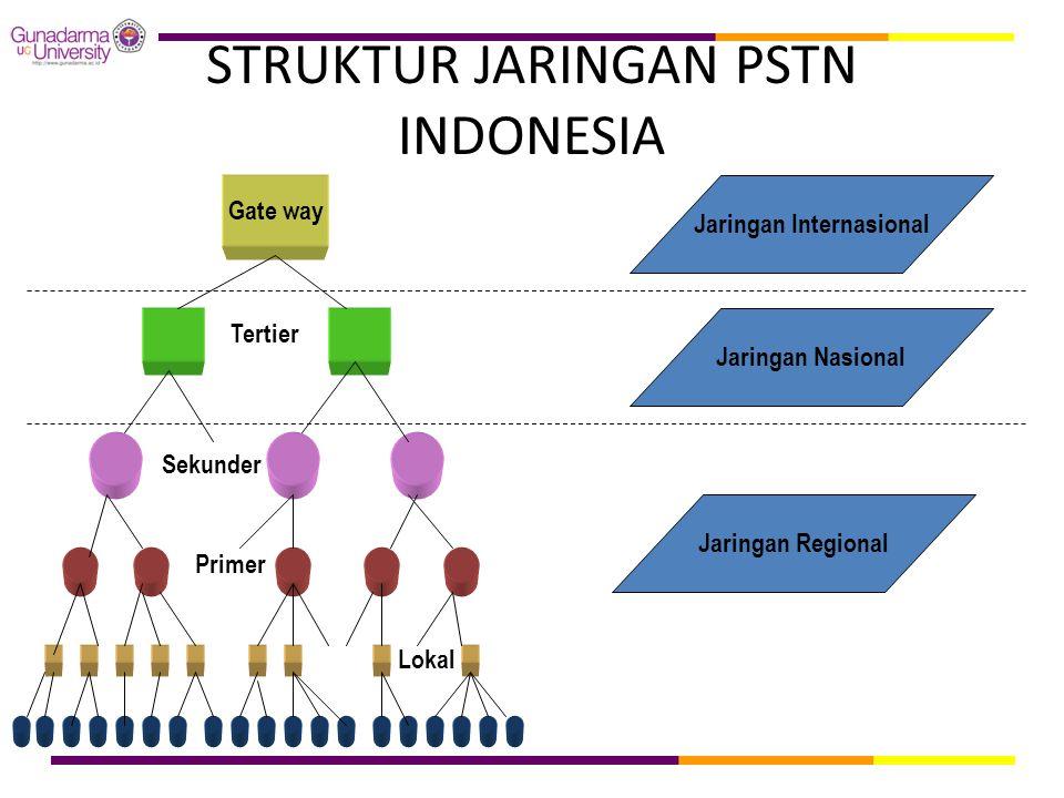 STRUKTUR JARINGAN PSTN INDONESIA Gate way Jaringan Internasional Jaringan Nasional Jaringan Regional Tertier Sekunder Primer Lokal