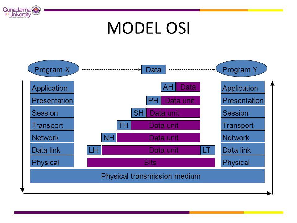 MODEL OSI Application DataAH Presentation Data unitPHSession Data unitSH Transport Data unitTH Network Data unitNH Data link Data unitLHLT Physical Bi