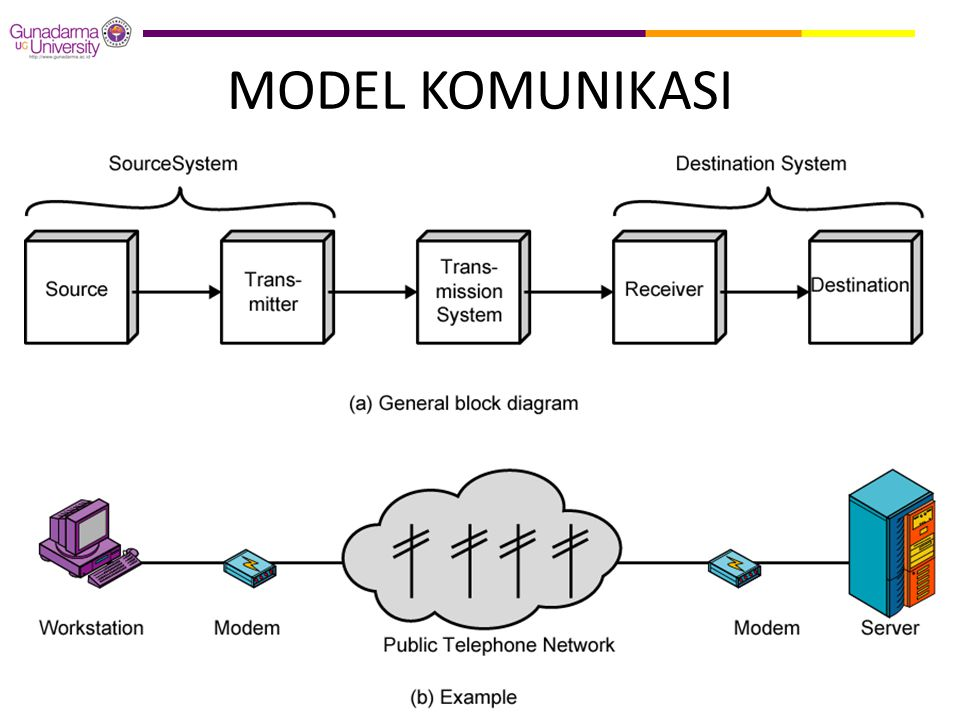 LAPISAN OSI  Physical – Physical interface between devices • Mechanical • Electrical • Functional • Procedural  Data Link – Means of activating, maintaining and deactivating a reliable link – Error detection and control – Higher layers may assume error free transmission