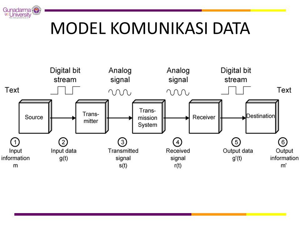MODEL KOMUNIKASI DATA
