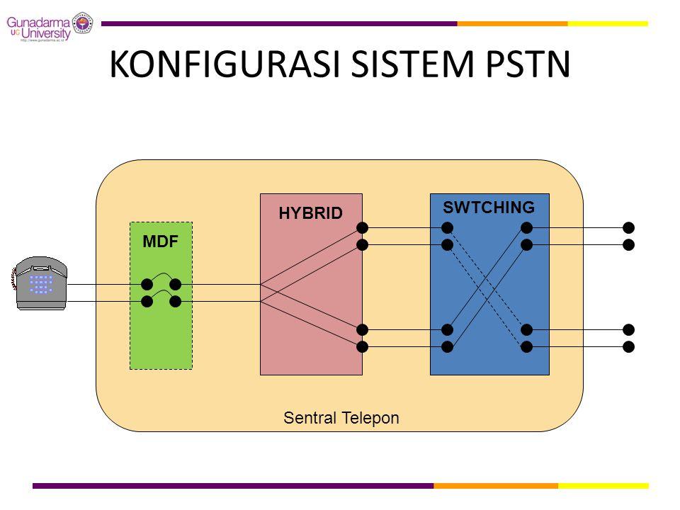 KONFIGURASI SISTEM PSTN MDF HYBRID SWTCHING Sentral Telepon