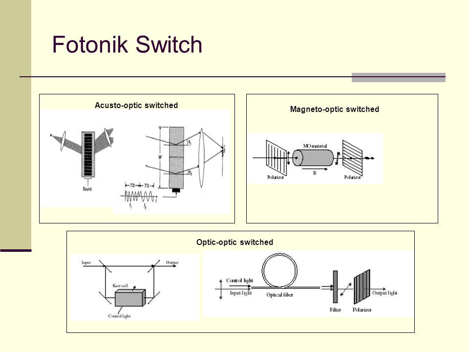 Fotonik Switch Acusto-optic switched Magneto-optic switched Optic-optic switched