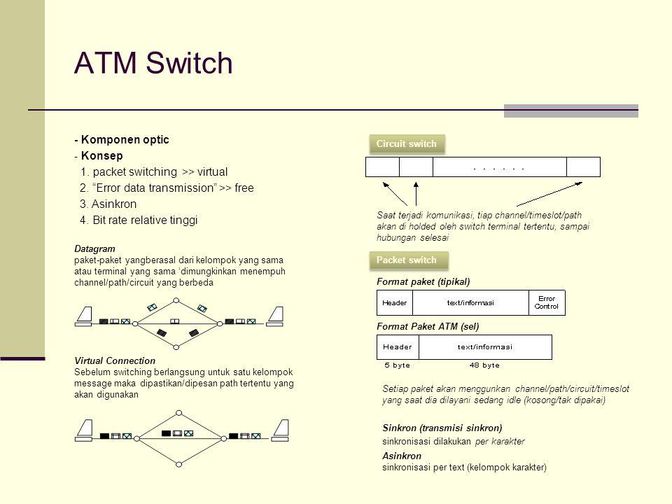 """ATM Switch - Komponen optic - Konsep 1. packet switching >> virtual 2. """"Error data transmission"""" >> free 3. Asinkron 4. Bit rate relative tinggi Saat"""