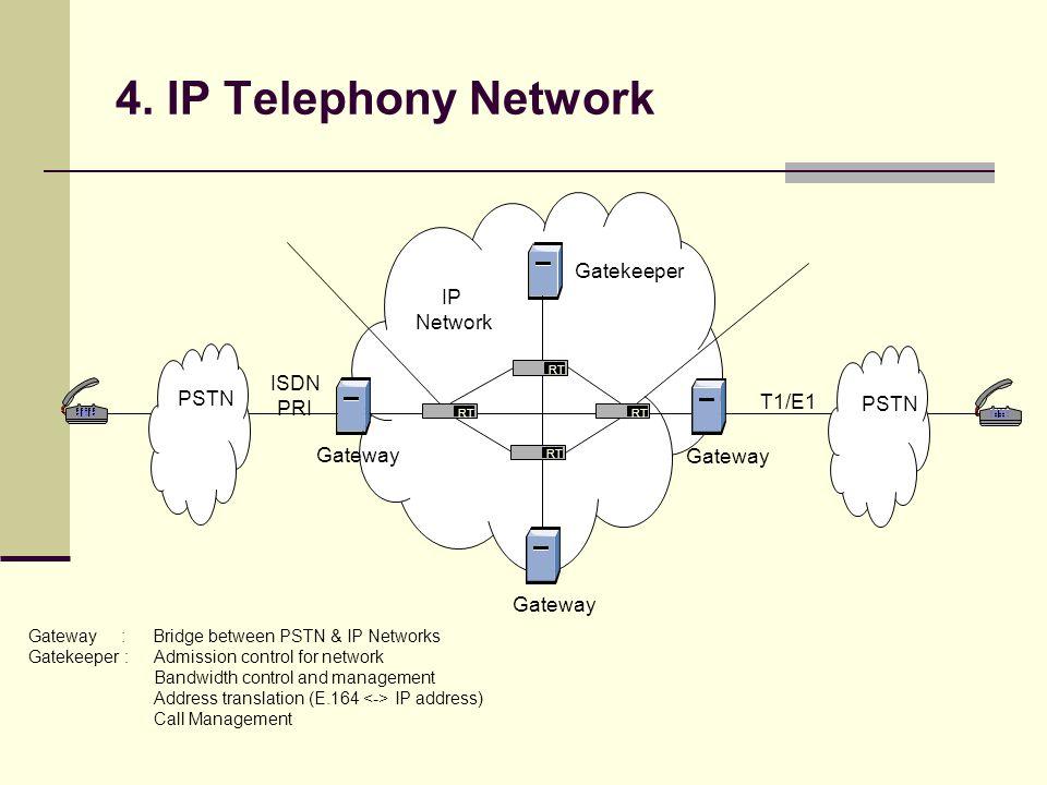 4. IP Telephony Network Gatekeeper Gateway RT PSTN ISDN PRI T1/E1 RT IP Network Gateway : Bridge between PSTN & IP Networks Gatekeeper :Admission cont