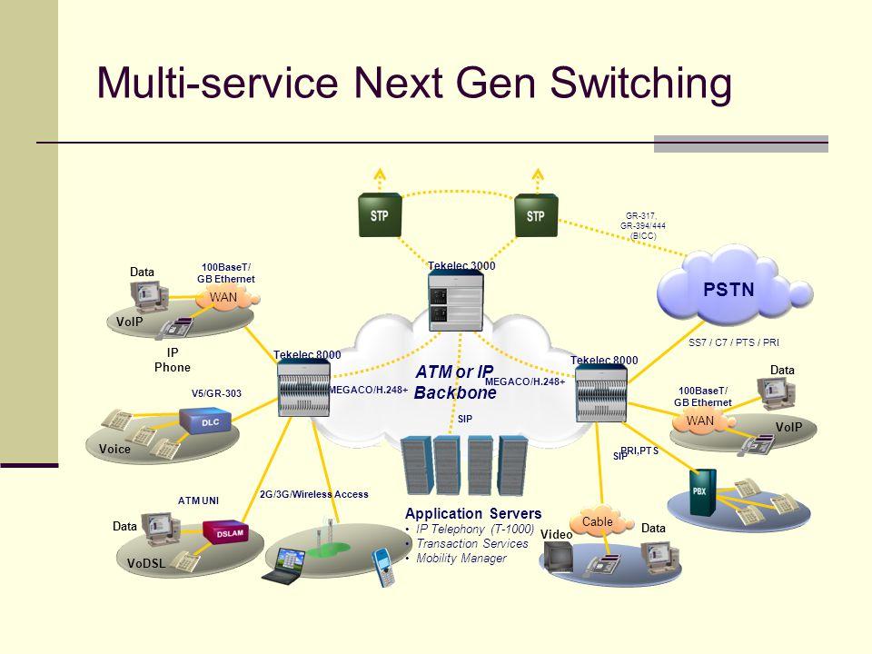 Multi-service Next Gen Switching MEGACO/H.248+ SS7 / C7 / PTS / PRI Voice V5/GR-303 VoDSL Data ATM UNI SIP ATM or IP Backbone PSTN Tekelec 8000 GR-317