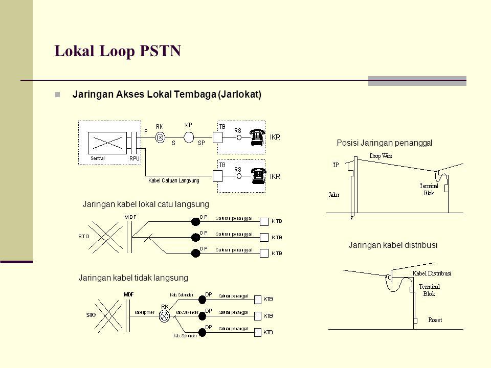Lokal Loop PSTN  Jaringan Akses Lokal Tembaga (Jarlokat) Posisi Jaringan penanggal Jaringan kabel distribusi Jaringan kabel lokal catu langsung Jarin