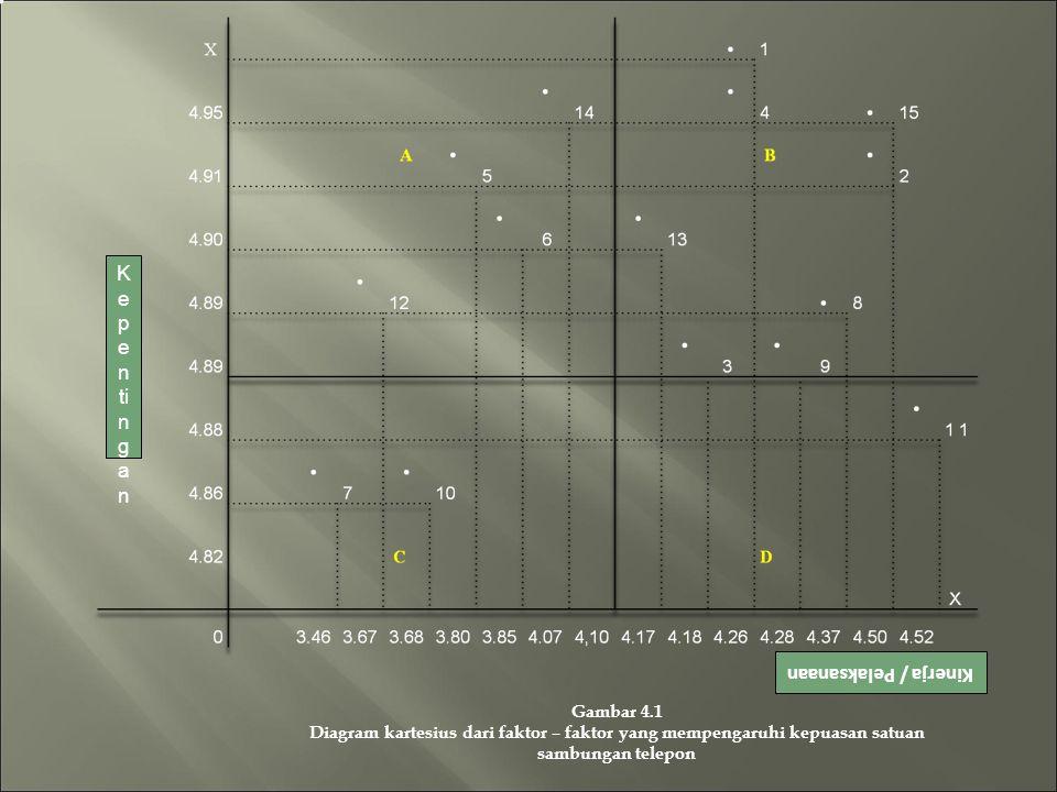 Kinerja / Pelaksanaan Gambar 4.1 Diagram kartesius dari faktor – faktor yang mempengaruhi kepuasan satuan sambungan telepon K e p e n ti n g a n