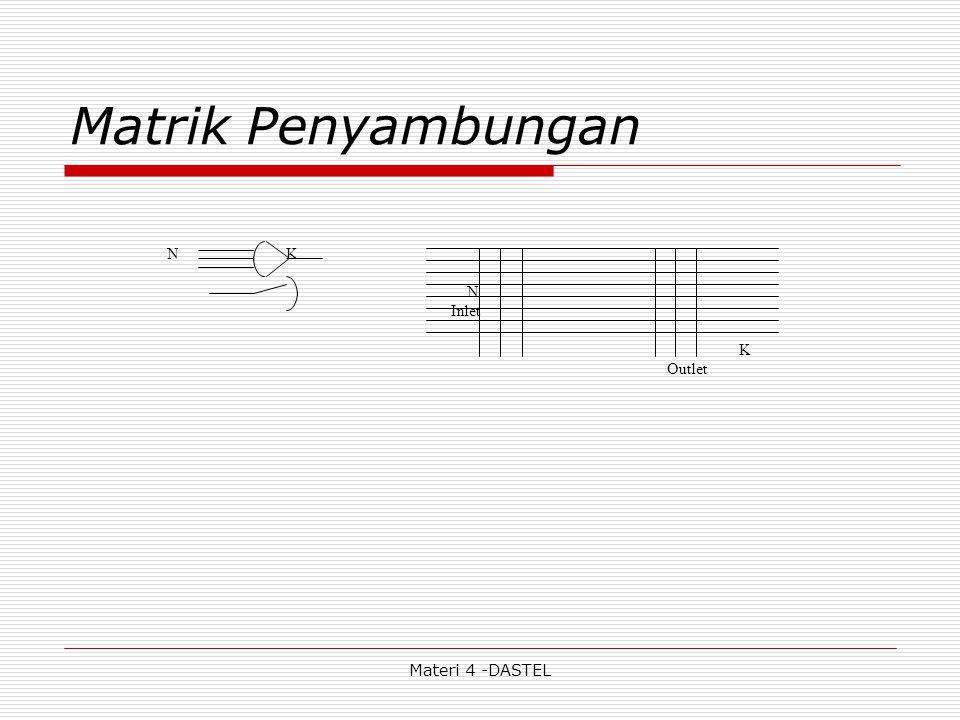 Materi 4 -DASTEL Matrik Penyambungan N K N Inlet K Outlet