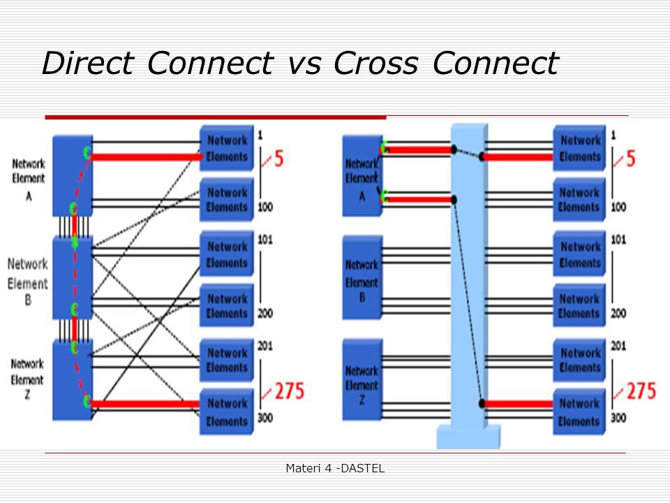 Materi 4 -DASTEL Direct Connect vs Cross Connect