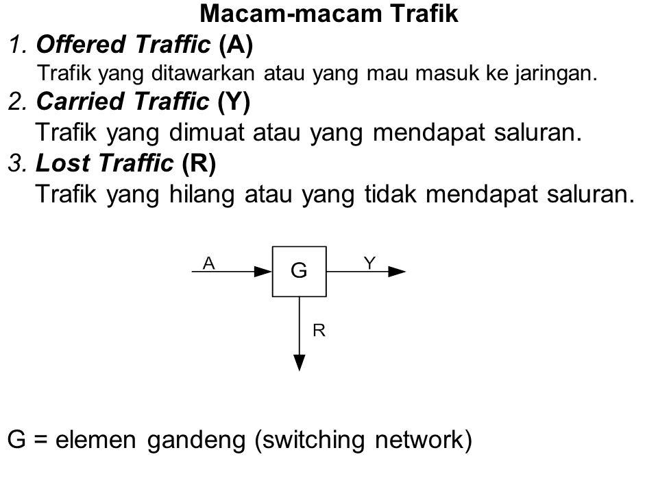 Contoh Intensitas Trafik : •Suatu berkas saluran terdiri dari 4 saluran. Dalam satu jam (jam sibuk) terjadi: sal 1 : diduduki seluruhnya 0,25 jam sal
