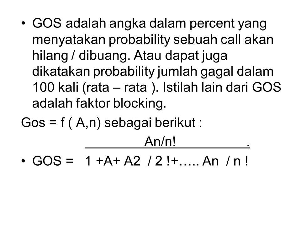 """Grade of Service (GoS) Blocking Probability didefinisikan sebagai """" Rata- rata rasio antara panggilan yang ditolak terhadap total jumlah panggilan dat"""