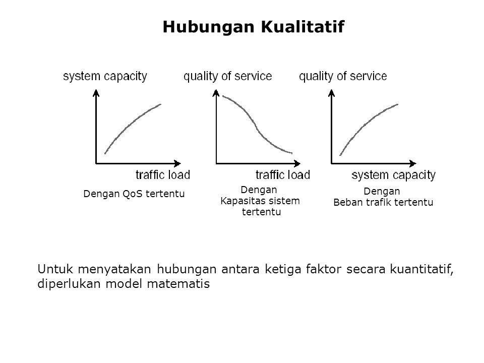 Tujuan Teori Trafik Memberikan gambaran tentang hubungan tiga faktor yang mempengaruhi suatu sistem telekomunikasi: - Quality of Service - Beban trafi