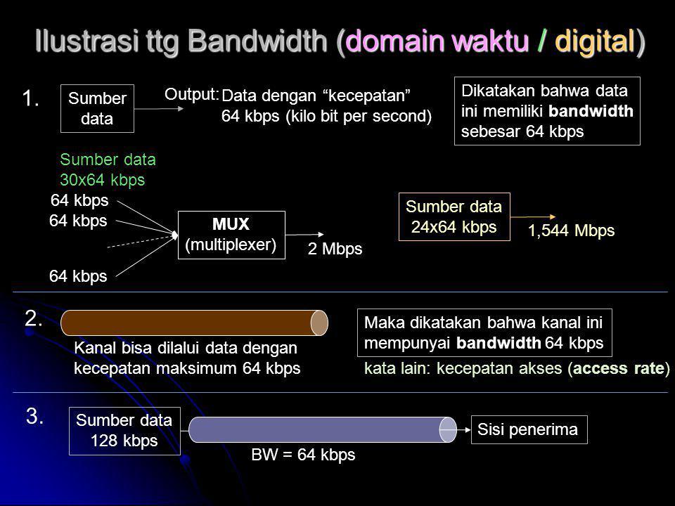 Ilustrasi ttg Bandwidth (domain waktu / digital) Sumber data 30x64 kbps 64 kbps MUX (multiplexer) 2 Mbps Sumber data 24x64 kbps 1,544 Mbps Sumber data