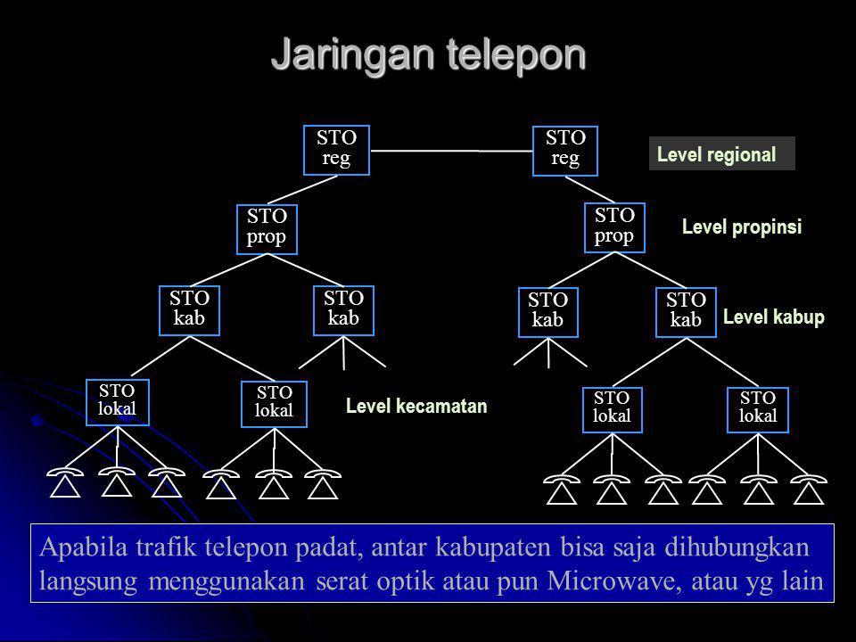 Jaringan telepon STO lokal STO lokal STO lokal STO kab STO kab STO kab STO prop STO reg STO prop STO reg STO lokal STO kab Level regional Level propin
