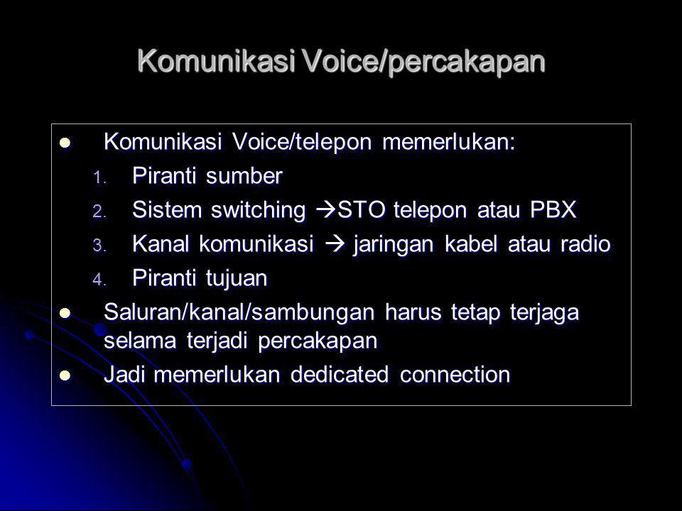 Komunikasi Voice/percakapan  Komunikasi Voice/telepon memerlukan: 1. Piranti sumber 2. Sistem switching  STO telepon atau PBX 3. Kanal komunikasi 
