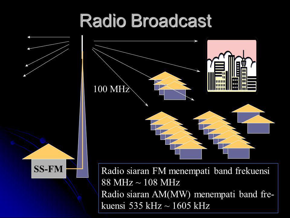 Radio Broadcast SS-FM 100 MHz Radio siaran FM menempati band frekuensi 88 MHz ~ 108 MHz Radio siaran AM(MW) menempati band fre- kuensi 535 kHz ~ 1605