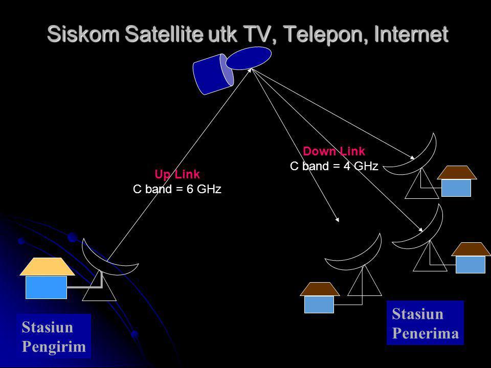 Siskom Satellite utk TV, Telepon, Internet Stasiun Pengirim Stasiun Penerima Up Link C band = 6 GHz Down Link C band = 4 GHz