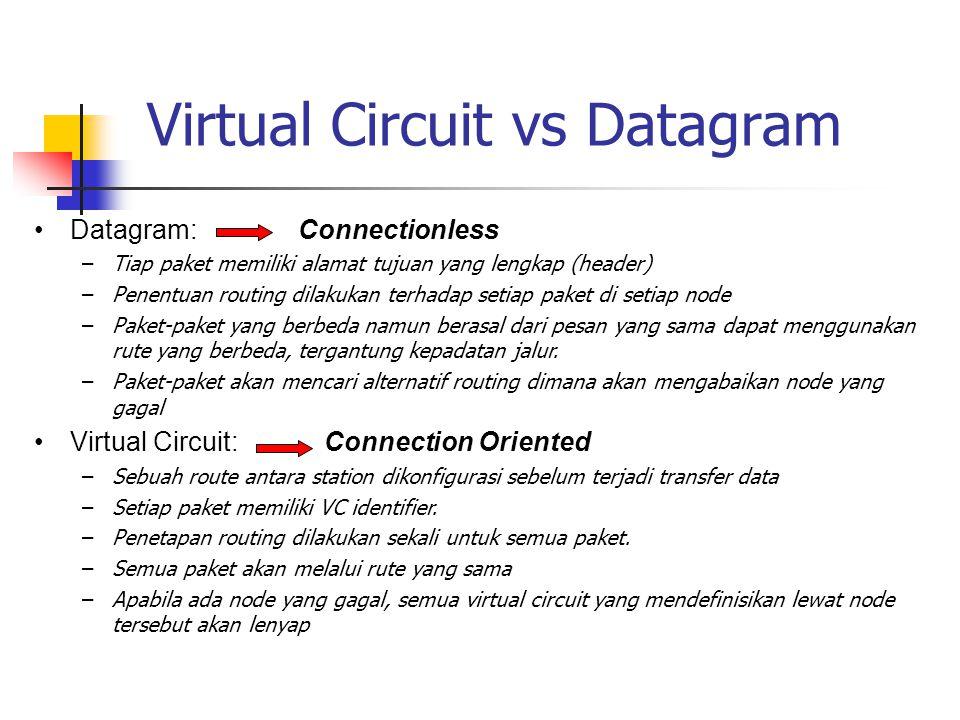 Virtual Circuit vs Datagram •Datagram: Connectionless –Tiap paket memiliki alamat tujuan yang lengkap (header) –Penentuan routing dilakukan terhadap s