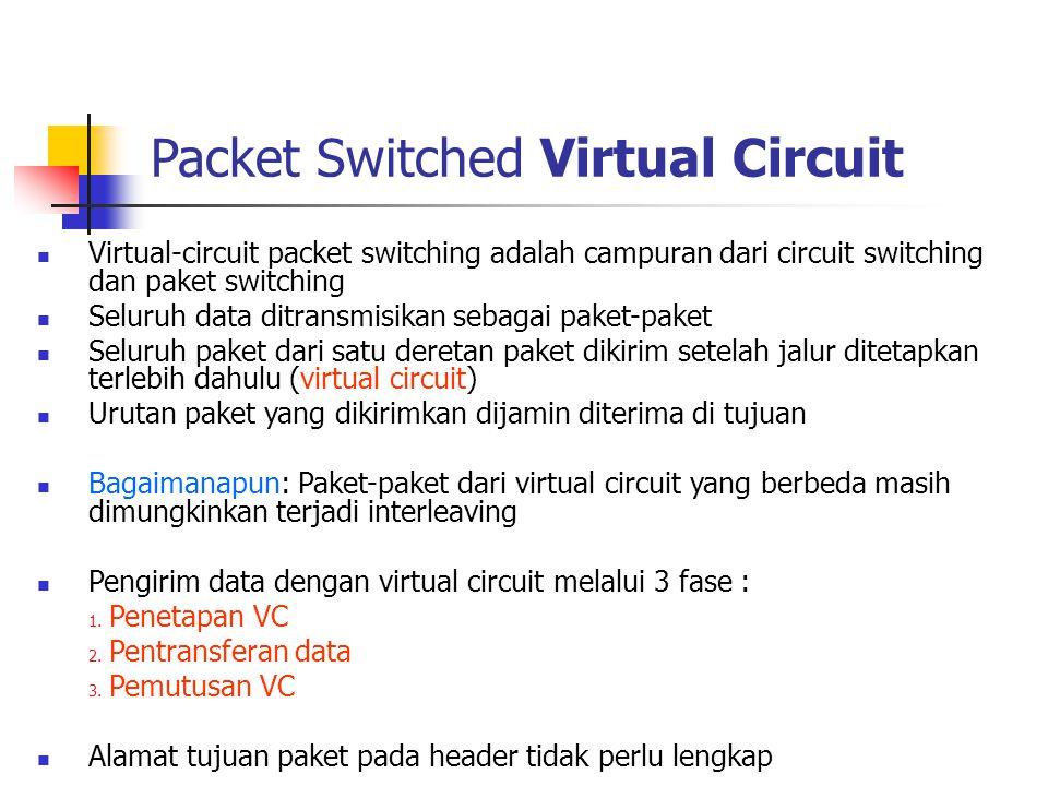  Virtual-circuit packet switching adalah campuran dari circuit switching dan paket switching  Seluruh data ditransmisikan sebagai paket-paket  Selu