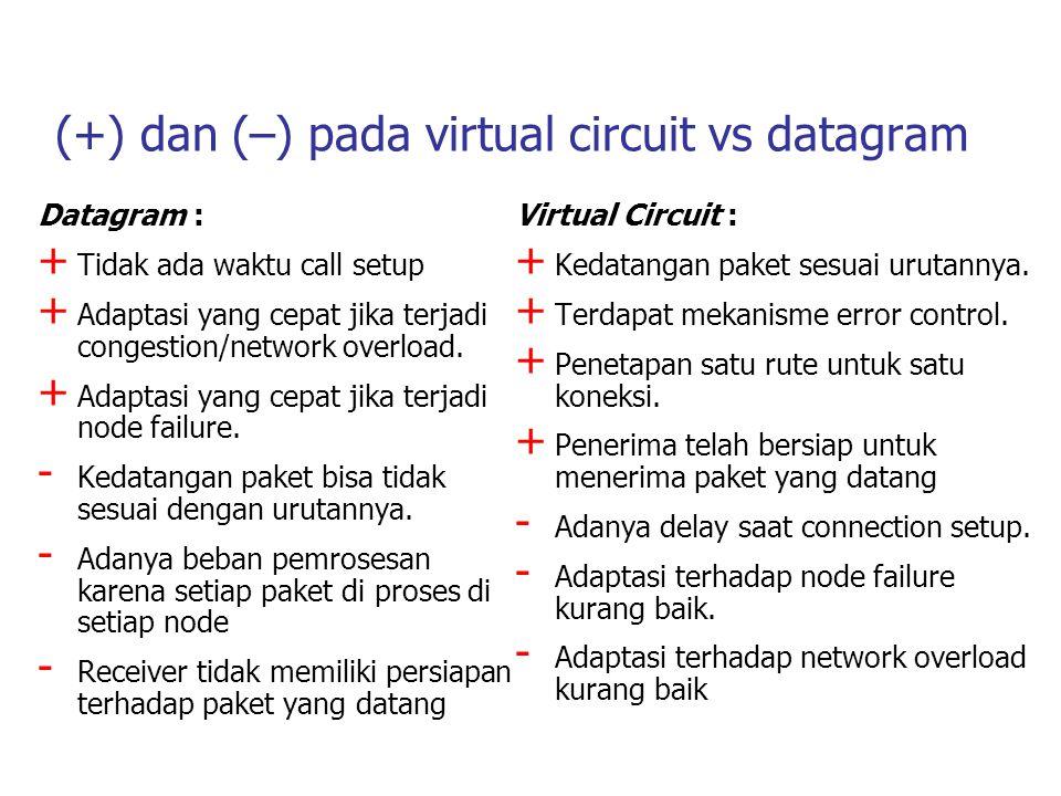 (+) dan (–) pada virtual circuit vs datagram Datagram : + Tidak ada waktu call setup + Adaptasi yang cepat jika terjadi congestion/network overload. +