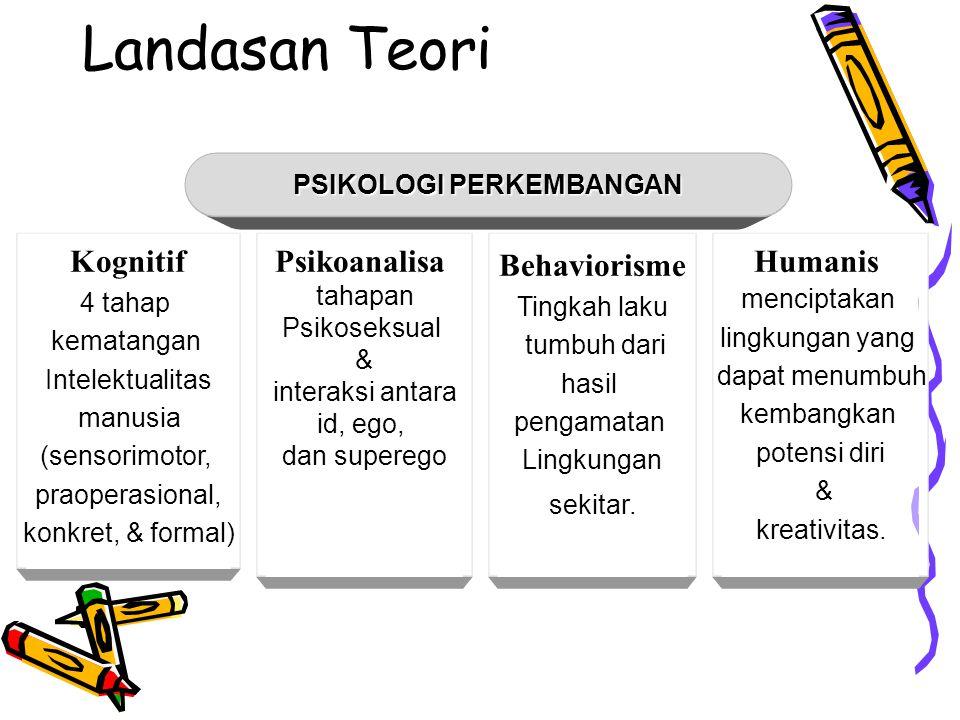 Landasan Teori Kognitif 4 tahap kematangan Intelektualitas manusia (sensorimotor, praoperasional, konkret, & formal) Psikoanalisa tahapan Psikoseksual