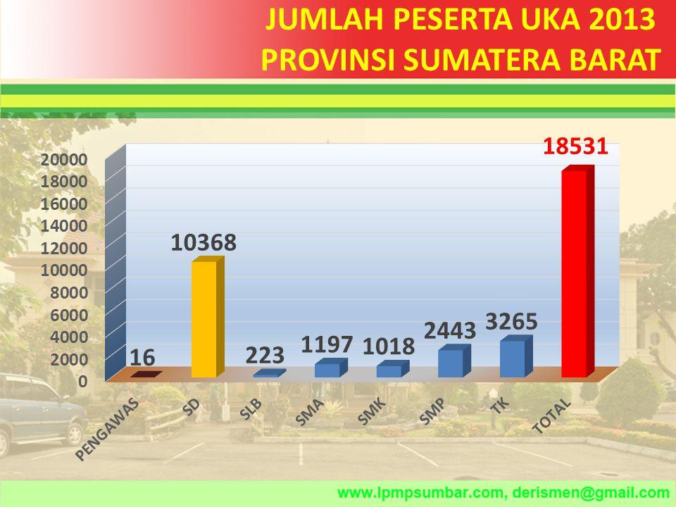JUMLAH PESERTA UKA 2013 Per Kabupaten/Kota