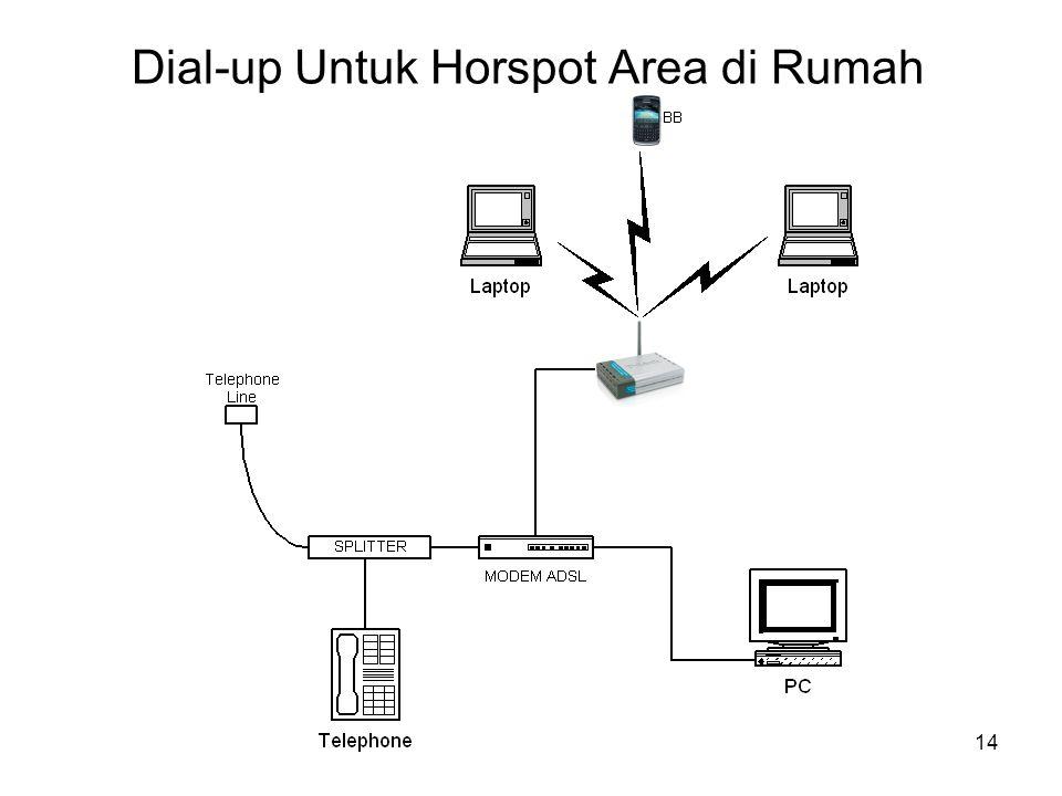 Dial-up Untuk Horspot Area di Rumah 14