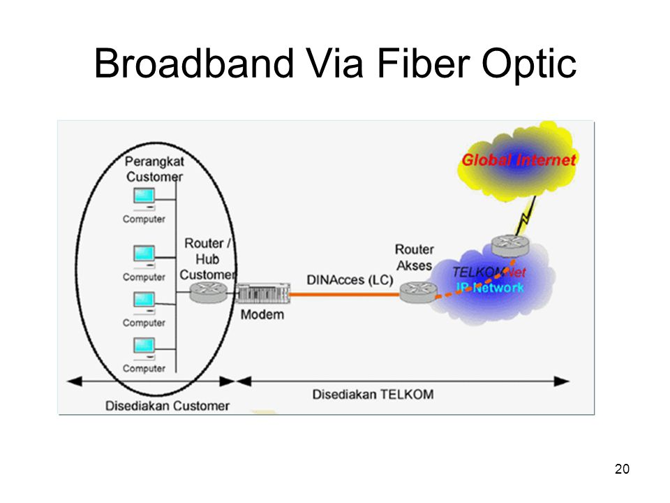 Broadband Via Fiber Optic 20