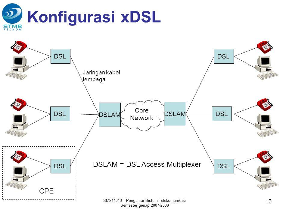 Konfigurasi xDSL SM241013 - Pengantar Sistem Telekomunikasi Semester genap 2007-2008 13 Core Network DSL DSLAM DSL DSLAM DSL CPE DSLAM = DSL Access Mu