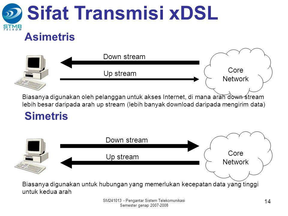 Asimetris SM241013 - Pengantar Sistem Telekomunikasi Semester genap 2007-2008 14 Core Network Down stream Up stream Core Network Down stream Up stream