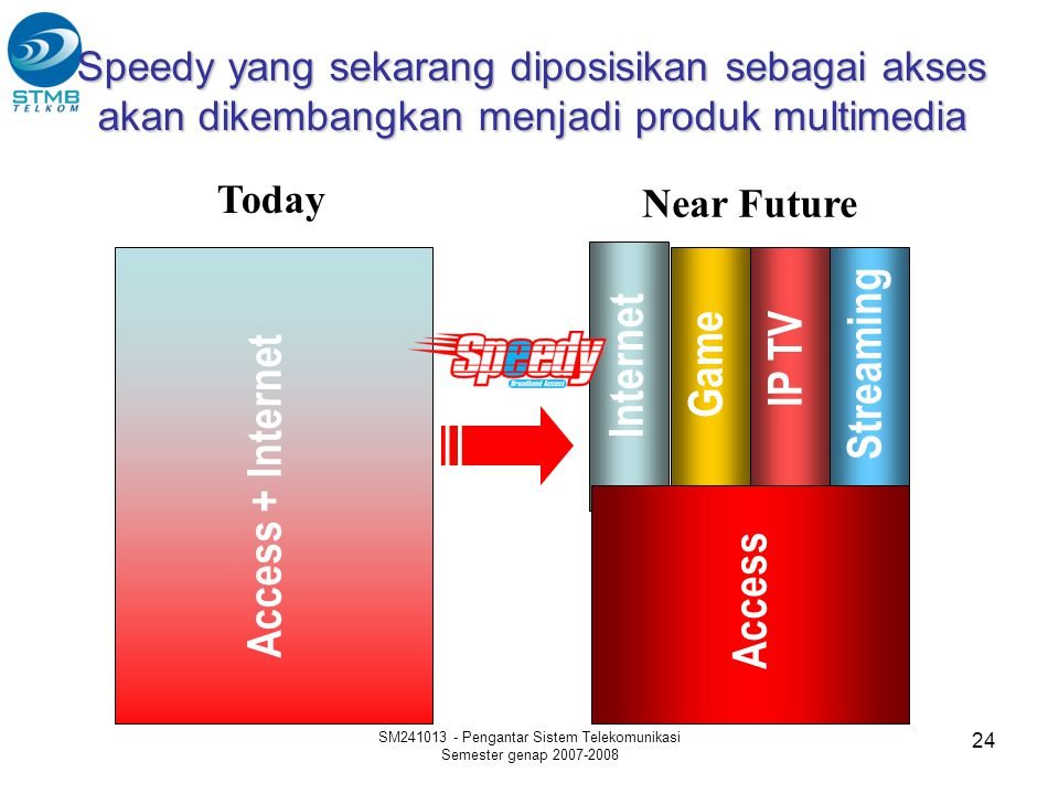 SM241013 - Pengantar Sistem Telekomunikasi Semester genap 2007-2008 24 Speedy yang sekarang diposisikan sebagai akses akan dikembangkan menjadi produk