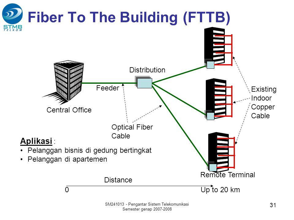 Fiber To The Building (FTTB) Central Office Feeder Distribution Remote Terminal Aplikasi : •Pelanggan bisnis di gedung bertingkat •Pelanggan di aparte