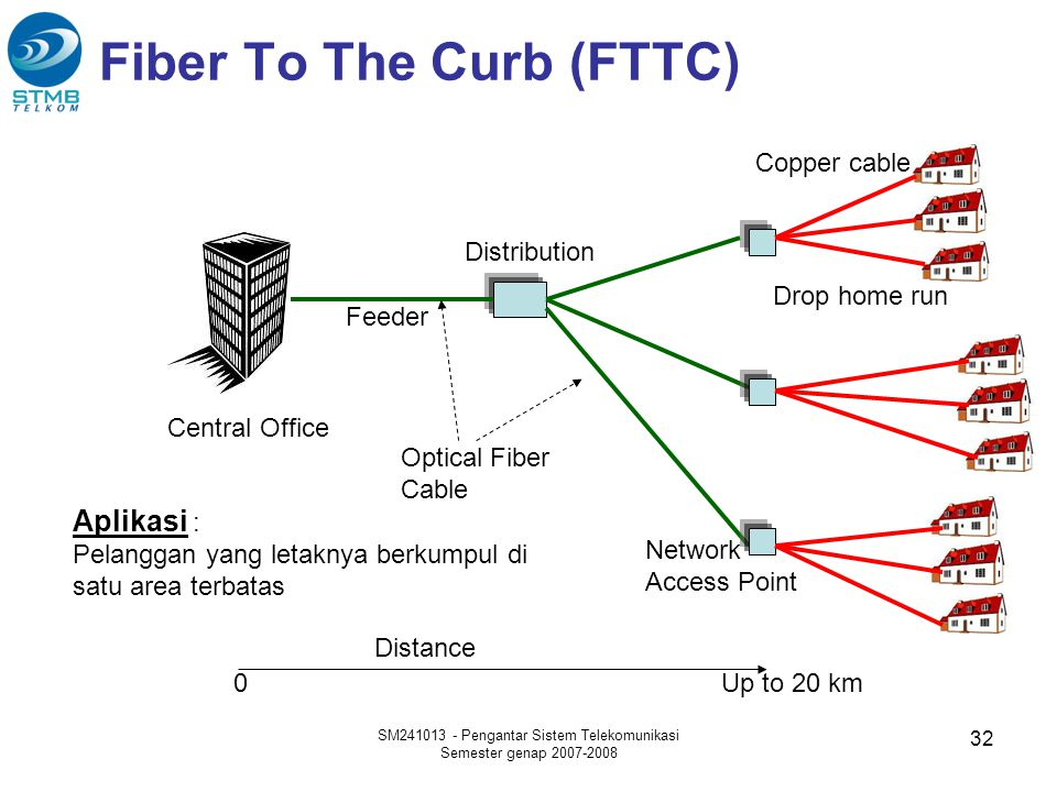 Fiber To The Curb (FTTC) Central Office Feeder Distribution Aplikasi : Pelanggan yang letaknya berkumpul di satu area terbatas Optical Fiber Cable Distance 0Up to 20 km SM241013 - Pengantar Sistem Telekomunikasi Semester genap 2007-2008 32 Drop home run Network Access Point Copper cable