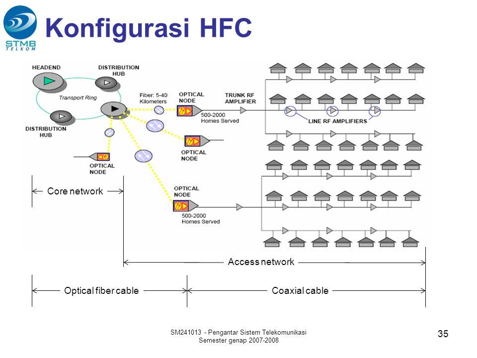 Konfigurasi HFC SM241013 - Pengantar Sistem Telekomunikasi Semester genap 2007-2008 35 Optical fiber cableCoaxial cable Core network Access network