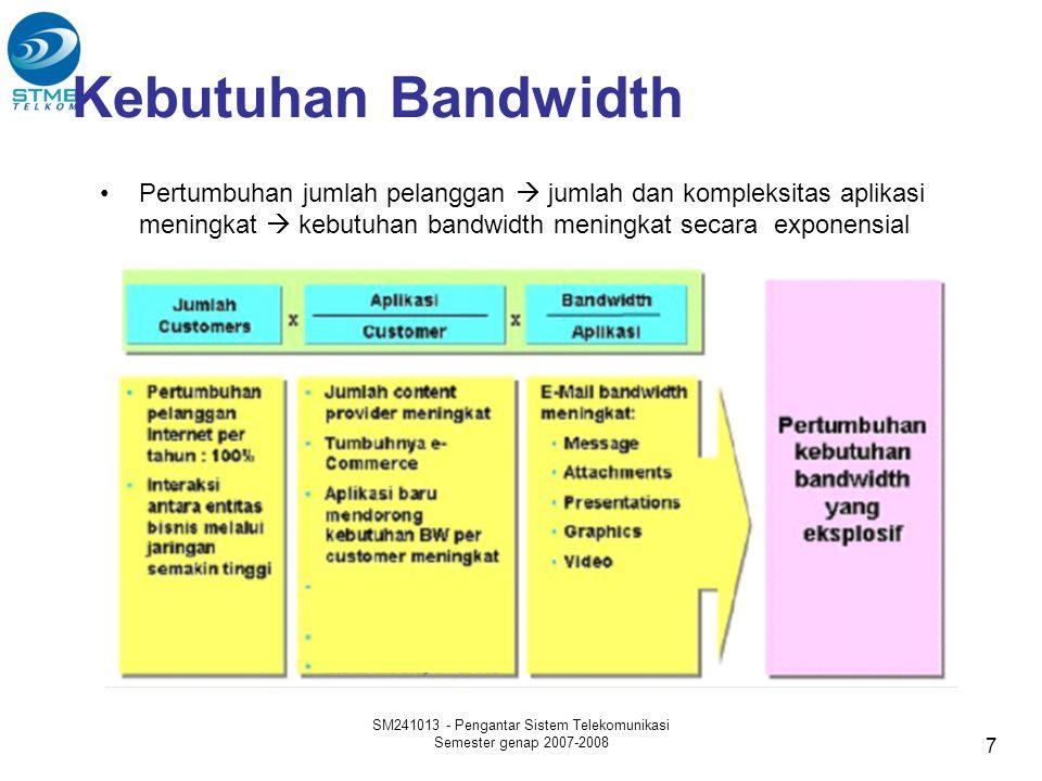 •Pertumbuhan jumlah pelanggan  jumlah dan kompleksitas aplikasi meningkat  kebutuhan bandwidth meningkat secara exponensial Kebutuhan Bandwidth SM24