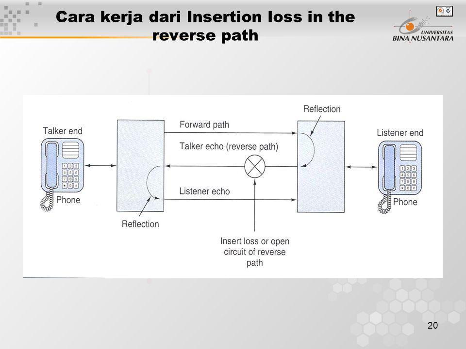 20 Cara kerja dari Insertion loss in the reverse path