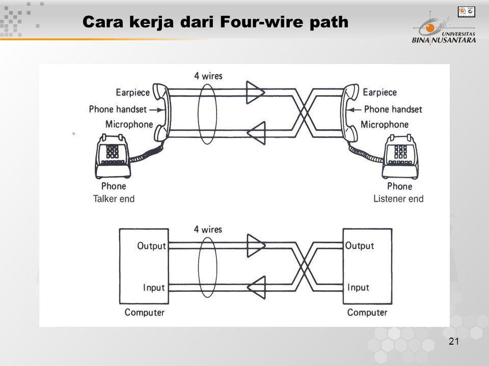 21 Cara kerja dari Four-wire path