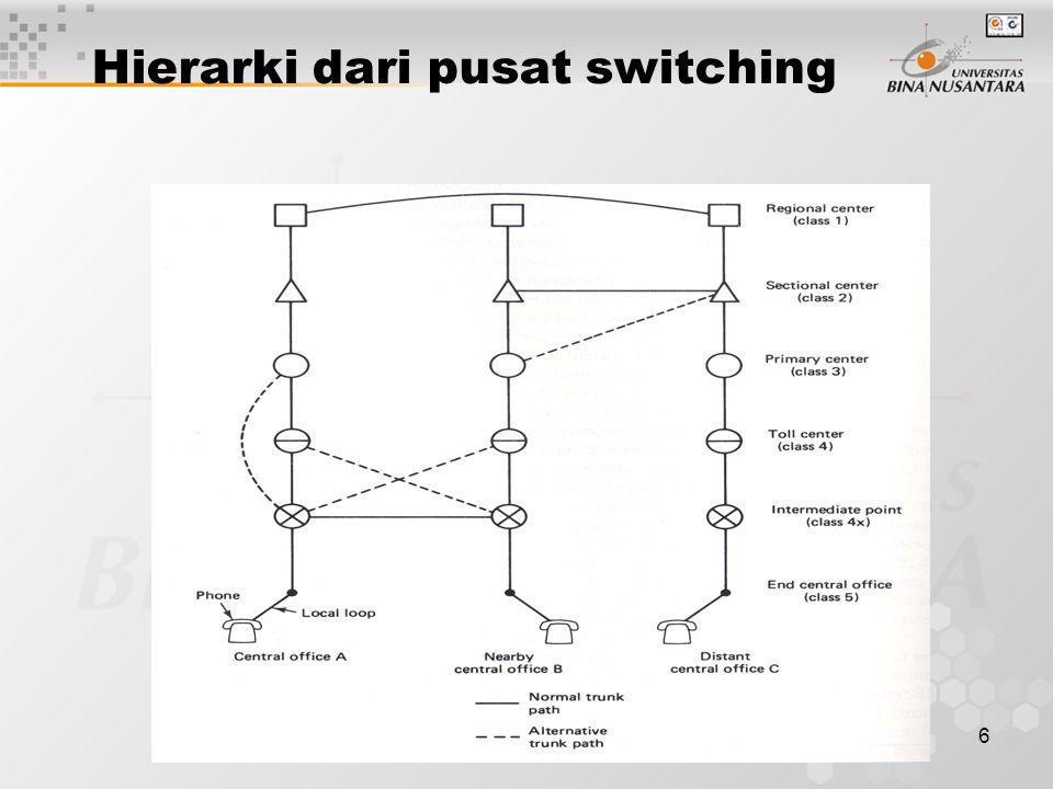 6 Hierarki dari pusat switching