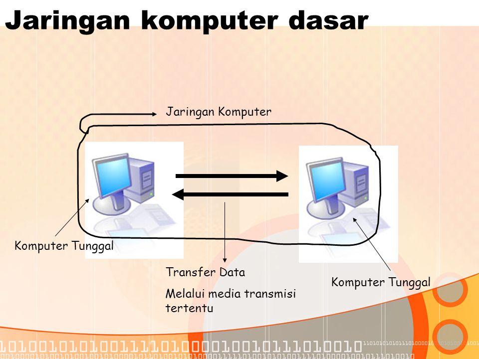 Jaringan komputer dasar Komputer Tunggal Transfer Data Melalui media transmisi tertentu Jaringan Komputer