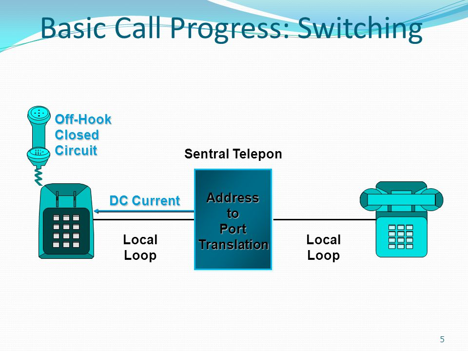 Basic Call Progress: Switching 5 DC Current Sentral Telepon Local Loop AddresstoPortTranslation Local Loop Off-Hook Closed Circuit