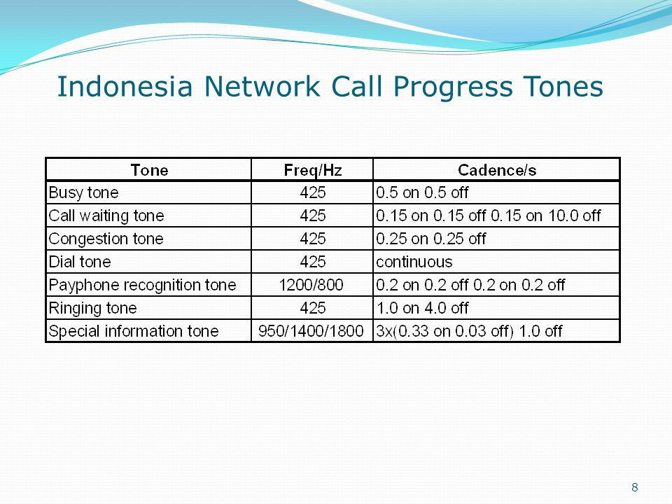 8 Indonesia Network Call Progress Tones