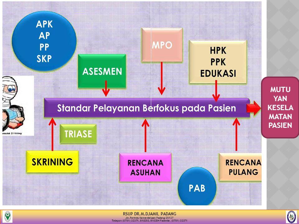 RSUP DR.M.DJAMIL PADANG Jln.Perintis Kemerdekaan Padang-25127 Telepon (0751) 32371, 810253, 810254 Faximile. (0751) 32371 MUTU YAN KESELA MATAN PASIEN