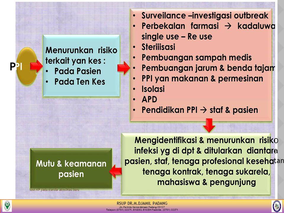 14 P RSUP DR.M.DJAMIL PADANG Jln.Perintis Kemerdekaan Padang-25127 Telepon (0751) 32371, 810253, 810254 Faximile. (0751) 32371 O a tan