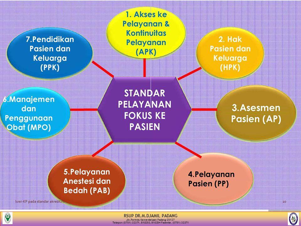RSUP DR.M.DJAMIL PADANG Jln.Perintis Kemerdekaan Padang-25127 Telepon (0751) 32371, 810253, 810254 Faximile. (0751) 32371