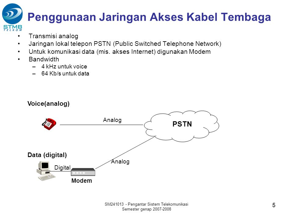 SM241013 - Pengantar Sistem Telekomunikasi Semester genap 2007-2008 5 Penggunaan Jaringan Akses Kabel Tembaga •Transmisi analog •Jaringan lokal telepo