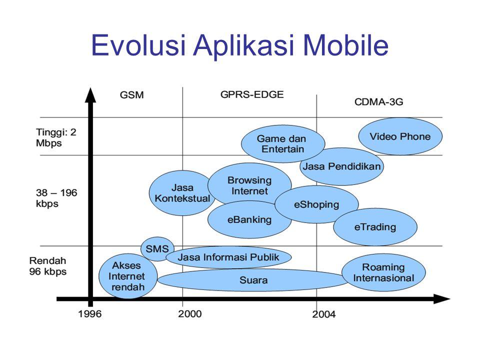 Evolusi Aplikasi Mobile