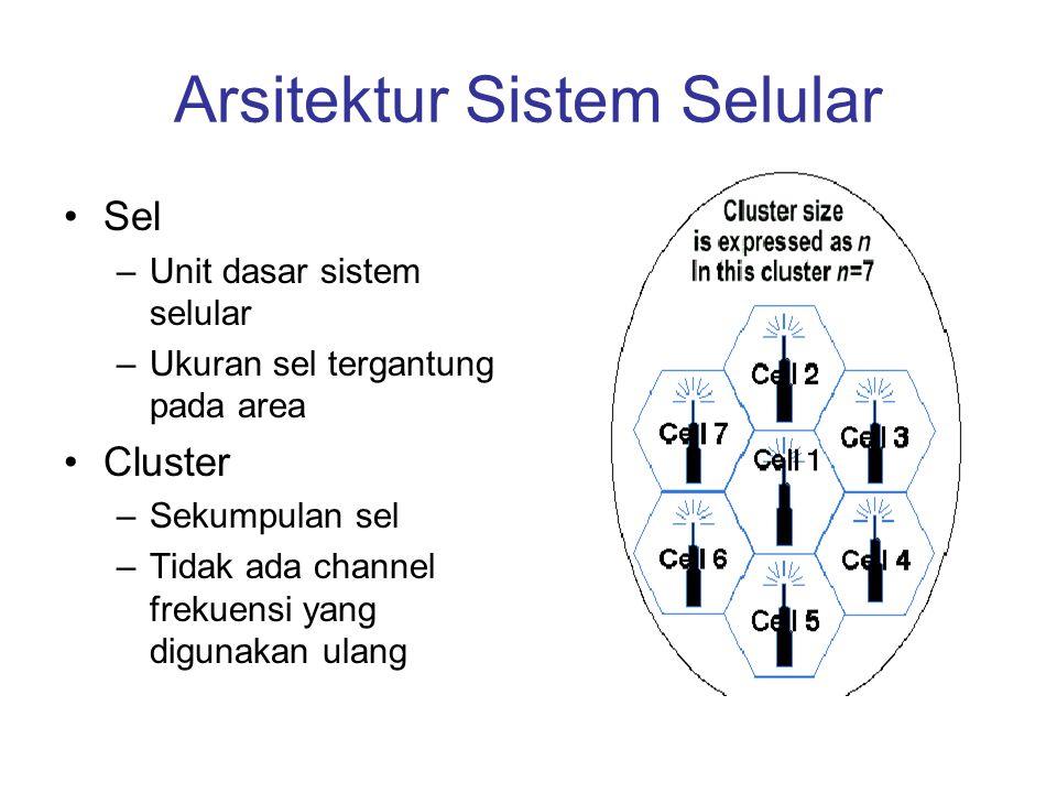 Arsitektur Sistem Selular •Sel –Unit dasar sistem selular –Ukuran sel tergantung pada area •Cluster –Sekumpulan sel –Tidak ada channel frekuensi yang