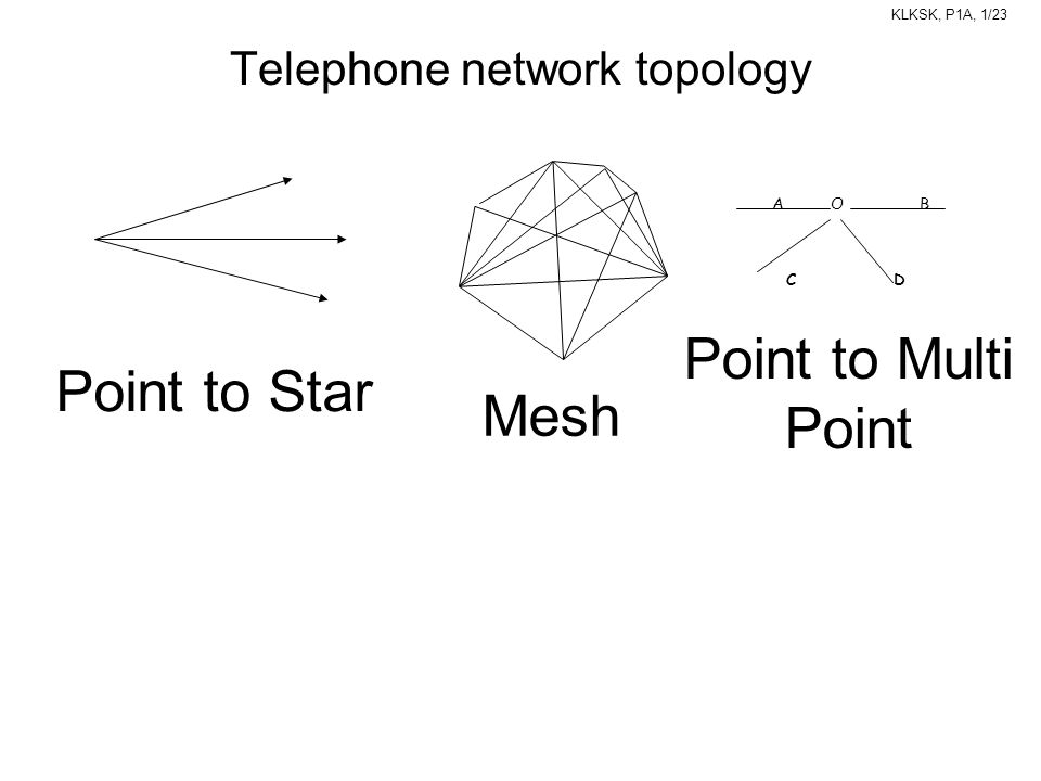 KLKSK, P1A, 1/23 A O B C D Telephone network topology Point to Star Mesh Point to Multi Point