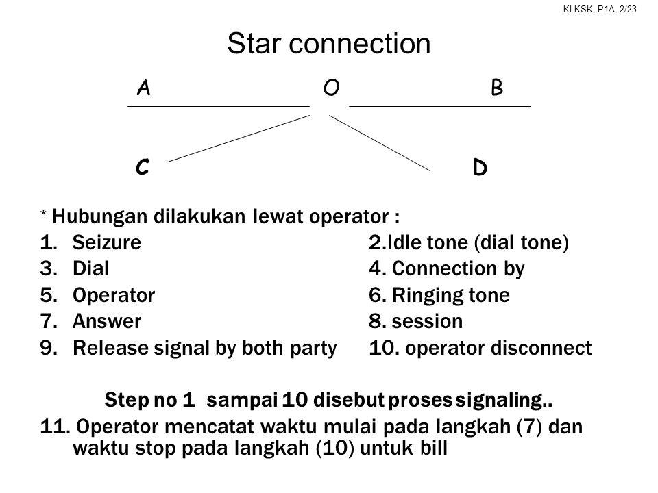 KLKSK, P1A, 2/23 * Hubungan dilakukan lewat operator : 1.Seizure2.Idle tone (dial tone) 3.Dial 4. Connection by 5.Operator6. Ringing tone 7.Answer8. s